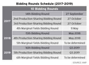 After several years without any bid rounds, the Brazilian government has announced 10 new bid rounds for 2017-2019 as part of efforts to open up the country's exploration and production market and to attract more investments.