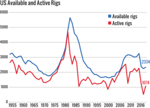 Figure 1: The US available fleet rose to 2,334 in 2017, while the number of active rigs surged to 1,074 units during the 45-day census period, more than double the number of rigs observed in the early summer of 2016.