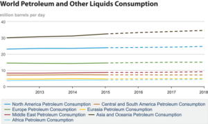 Asia, including China and India, continues to lead in global consumption of petroleum and other liquids. Demand in the Asia Pacific is expected to rise from 33.91 million bbl/day this year to 34.63 million bbl/day in 2018.