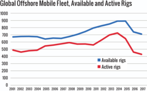 Figure 7: The numbers of available rigs and active rigs in the global offshore mobile fleet both trended downward in 2017.