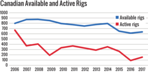 Figure 6: The active rig count in Canada rose to 155 in 2017, up from last year's 91. Utilization improved to 24%.
