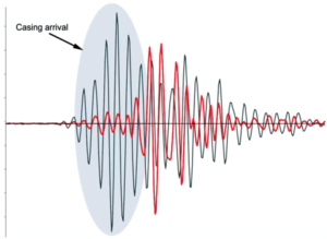 Figure 2 shows representative acoustic waveforms from an LWD acoustic data acquisition. The waveform as the gray trace was acquired at X1,238 ft. The waveform as the red trace was acquired at X1,703 ft.