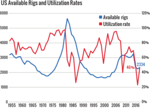 Figure 2: The utilization rate for the US land and offshore fleet rose to 46% in 2017 after two years of decline.