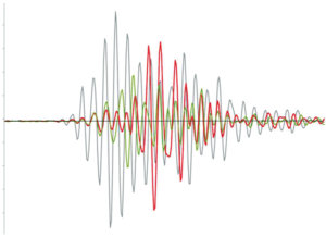 Figure 3: The same waveforms in Figure 2 are presented, along with a representative waveform shown as the green trace, which was recorded in the open-hole environment from the same closest receiver to the transmitter tool arrangement.