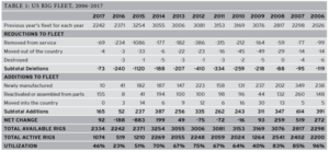 Table 1 shows changes in the available US fleet since 2006. The total number of active rigs during this time period has fallen from 2,200 to 1,074.