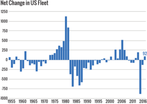 Figure 3: The net change in the US fleet over the past year was a 92-rig increase. This encompasses 165 rig additions and 73 rig deletions. Note: 2002 data are estimates.