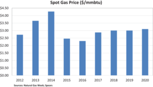 Not much movement is expected for natural gas prices for the next several years. They're unlikely to rise above $3 per million BTU until 2020.