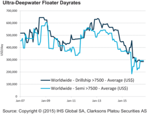 Dayrates for ultra-deepwater floaters remain depressed, hovering just below $300,000.