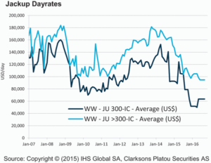 Similarly, jackup dayrates remain significantly lower than pre-downturn levels. For both floaters and jackups, utilization rates must rise considerably before any meaningful improvement in dayrates can be realized.