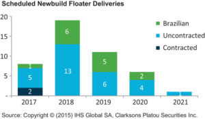 Next year, 19 newbuild floaters are scheduled to be delivered, most of them without contracts.