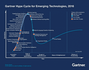 "Figure 1: The hype cycle, produced by information technology consultant Gartner, is a tool used to forecast the promise of a new technologies' adoption within the context of the industry and individual adoption for risk. The time for VR and AR to reach the ""plateau of productivity,"" or mainstream adoption, is estimated at five to 10 years from 2016, with VR reaching that stage before AR."