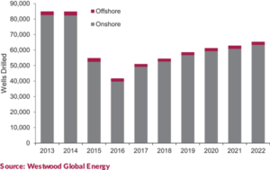 Westwood Global Energy Group expects the total number of wells drilled worldwide to increase from 2018 onward. For deepwater development drilling specifically, the firm expects 170 such wells to be drilled in 2018, compared with approximately 150 this year.