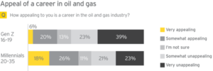 EY's survey indicates that it will not be easy for this industry to attract Millennials and Generation Z workers in the coming decades. For Gen Z in particular, 62% said they found an oil and gas career to be either very or somewhat unappealing.