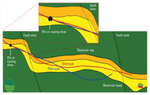 Petrobras used Schlumberger's PowerDrive Xcel RSS last year offshore Brazil to drill a sidetrack from a pilot well. The inertial mode on the RSS enabled Petrobras to sidetrack just 1 m below the casing shoe despite magnetic interference.