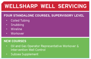 Compared with the legacy WellCAP program, the new WellSharp Well Servicing courses are far more comprehensive. Further, the four disciplines can no longer be blended into a single course. The program also offers a new course for oil and gas operator representatives, as well as a subsea supplement, which can be added to either the Workover course or the Oil and Gas Operator course.