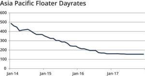 Floater dayrates have also remained close to 2016 levels, hovering between $120,000 to $170,000.