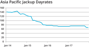 In 2017, jackup dayrates remained between $50,000 to $70,000/day, similar to 2016 levels.