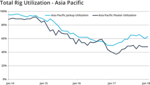 Total rig utilization in the Asia Pacific is beginning to trend upwards slightly, with jackup utilization growing from 50% to 63%. Floater utilization rose from 39% to 48%.