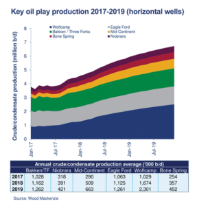 The Wolfcamp, Bakken and Eagle Ford are each expected to produce over 1 million BPD this year. Production from the Mid-Continent, one of the newer plays, is projected to surpass a half-million BPD.