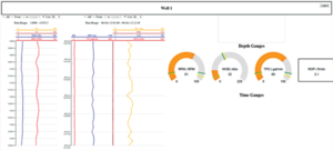 The QDrill dashboard shows several data points, including MSE, UCS, WOB and ROP.