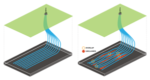 H&P's MagVAR system provides survey management technology to improve wellbore placement in longer laterals and reduce errors throughout the drilling process. The image on the left shows ideal, or planned, placement. The image on the right shows actual placement caused by surveying inaccuracy. Unclaimed reservoir refers to lost hydrocarbons due to well spacing variation that inhibits full reservoir contact.