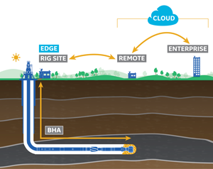 "Figure 1: Within the ""bit-to-enterprise"" architecture, downhole data is communicated to the surface, then to remote operations centers and to the enterprise. In this bidirectional communications loop, commands issued from remote locations can be directed to control downhole tools. In more modern digital parlance, the wellsite is the ""edge,"" and data aggregated at the edge can be transferred into the cloud for remote consumption."