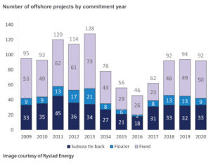 The number of subsea tieback projects this year has increased to the low 30s, up from 21 in 2015 and 18 in 2016.