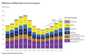 The subsea sector is forecast to see the biggest growth, in terms of offshore oilfield service purchases, over the coming years.