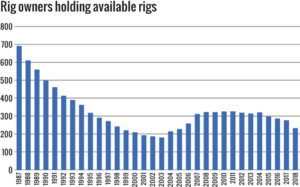 The number of individual rig owners holding available rigs fell by 44 this year, for a total of 231.
