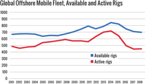 Out of 700 available offshore rigs, 452 were working during the census period, which equals a 65% utilization rate.