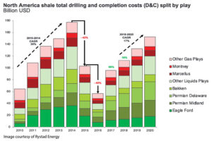 In 2017, North American shale investments increased by 69% compared with 2016, with the Permian, Delaware, Permian Midland and Eagle Ford driving the growth. Total North American spending is expected to increase by 17% annually to 2020.