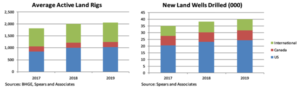 Left: Spears and Associates is forecasting the average rig count in 2019 will be approximately 1,040 in the US and 211 in Canada, which would represent a 3% growth. Right: In the US onshore, Spears and Associates expects approximately 24,300 wells will be drilled in 2019, compared with 23,100 this year. The number of wells drilled in Canada is expected to rise only slightly from 2018 to 2019, going from 7,300 to about 7,400.