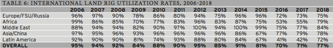 Table 6: International Land Rig Utilization Rates, 2006-2018
