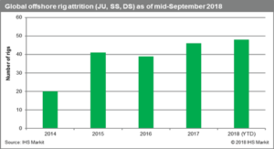 The level of offshore rig attrition this year is expected to be just slightly higher than last year's, according to IHS Markit. Much more rig retirements will be needed to bring supply/demand back into balance.