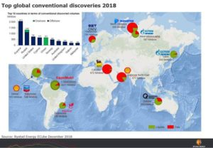 Guyana, Russia and the United States top the discovery countries ranking.