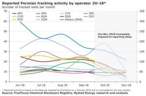 According to FracFocus, many operators have shown a flat trend between June to October in 2018.