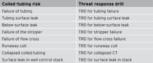 Table 1: Nine scenarios were developed that correspond to the critical threats identified for coiled-tubing services, where BHGE initially applied the TRD method.