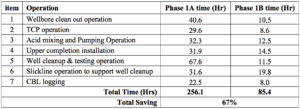 Table1. Summary of average major times of sand control operation between Phase 1A and Phase 1B