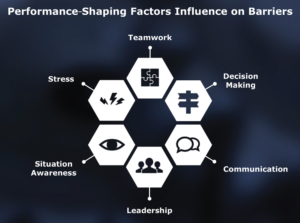 Key performance-shaping factors must be recognized in order to manage the human aspects of barrier management.