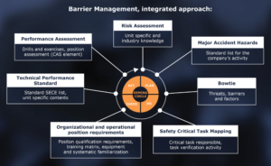 An integrated approach to barrier management involves many elements, such as planning for safety-critical tasks. Safety-critical tasks are the highest-risk tasks that, if not carried out correctly, can lead to serious consequences.